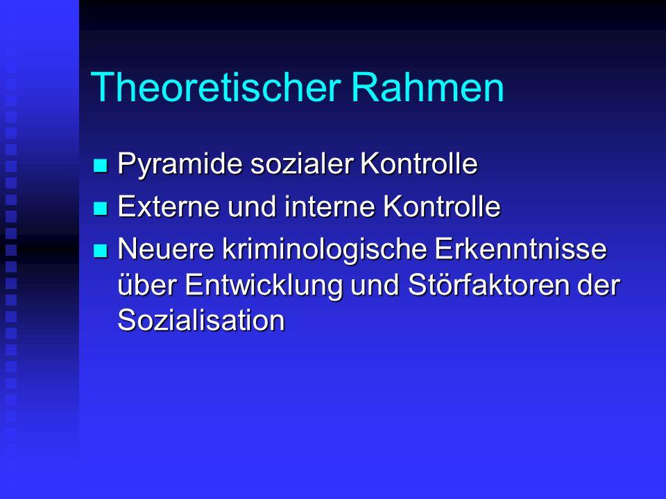 Theoretischer Rahmen Pyramide sozialer Kontrolle Pyramide sozialer Kontrolle Externe und interne Kontrolle Externe und interne Kontrolle Neuere krimin