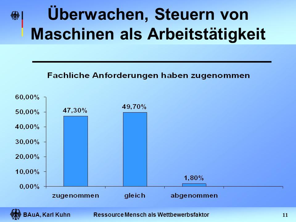 BAuA, Karl Kuhn10Ressource Mensch als Wettbewerbsfaktor Überwachen, Steuern von Maschinen als Arbeitstätigkeit