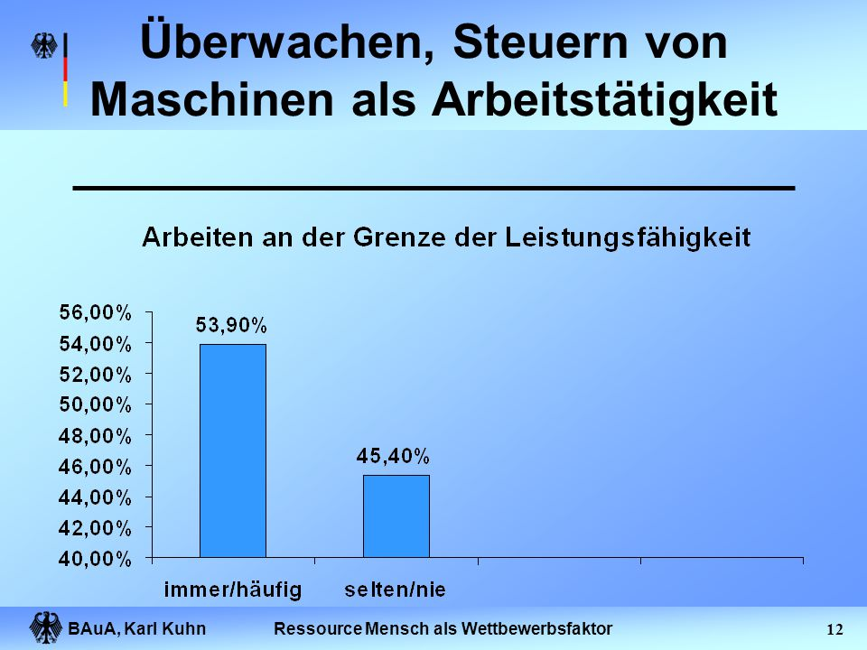 BAuA, Karl Kuhn11Ressource Mensch als Wettbewerbsfaktor Überwachen, Steuern von Maschinen als Arbeitstätigkeit
