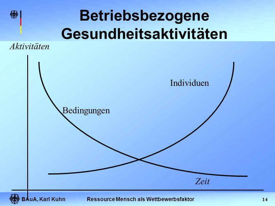 BAuA, Karl Kuhn13Ressource Mensch als Wettbewerbsfaktor Gliederung des Vortrages Prävention und Präventionsdefizite Organisation des Gesundheitsschutz