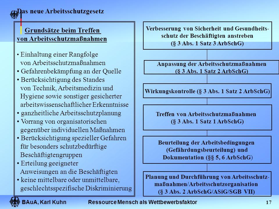 BAuA, Karl Kuhn16Ressource Mensch als Wettbewerbsfaktor