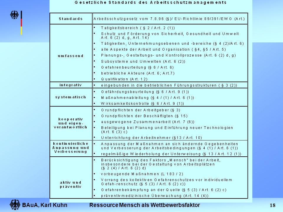 BAuA, Karl Kuhn17Ressource Mensch als Wettbewerbsfaktor Grundsätze beim Treffen von Arbeitsschutzmaßnahmen Einhaltung einer Rangfolge von Arbeitsschut