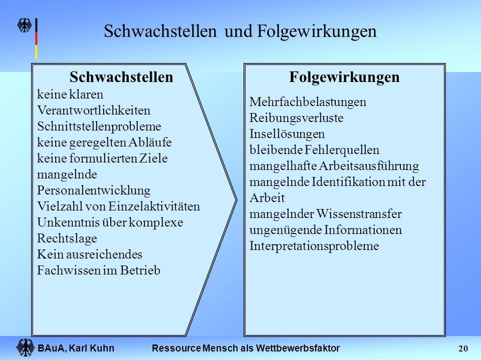 BAuA, Karl Kuhn19Ressource Mensch als Wettbewerbsfaktor Gliederung des Vortrages Prävention und Präventionsdefizite Organisation des Gesundheitsschutz