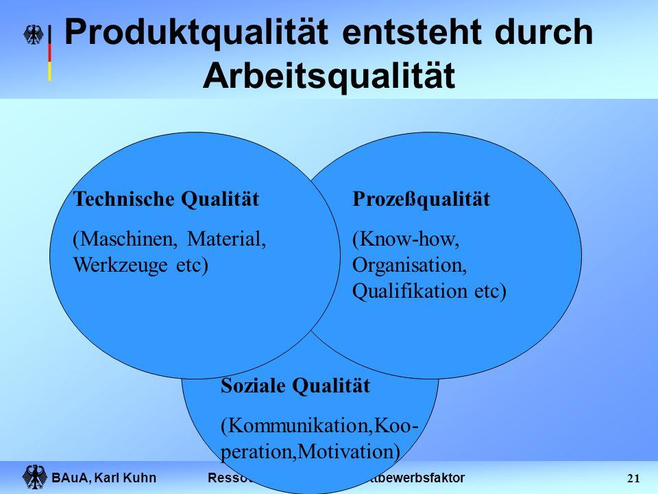 BAuA, Karl Kuhn20Ressource Mensch als Wettbewerbsfaktor Schwachstellen keine klaren Verantwortlichkeiten Schnittstellenprobleme keine geregelten Abläu