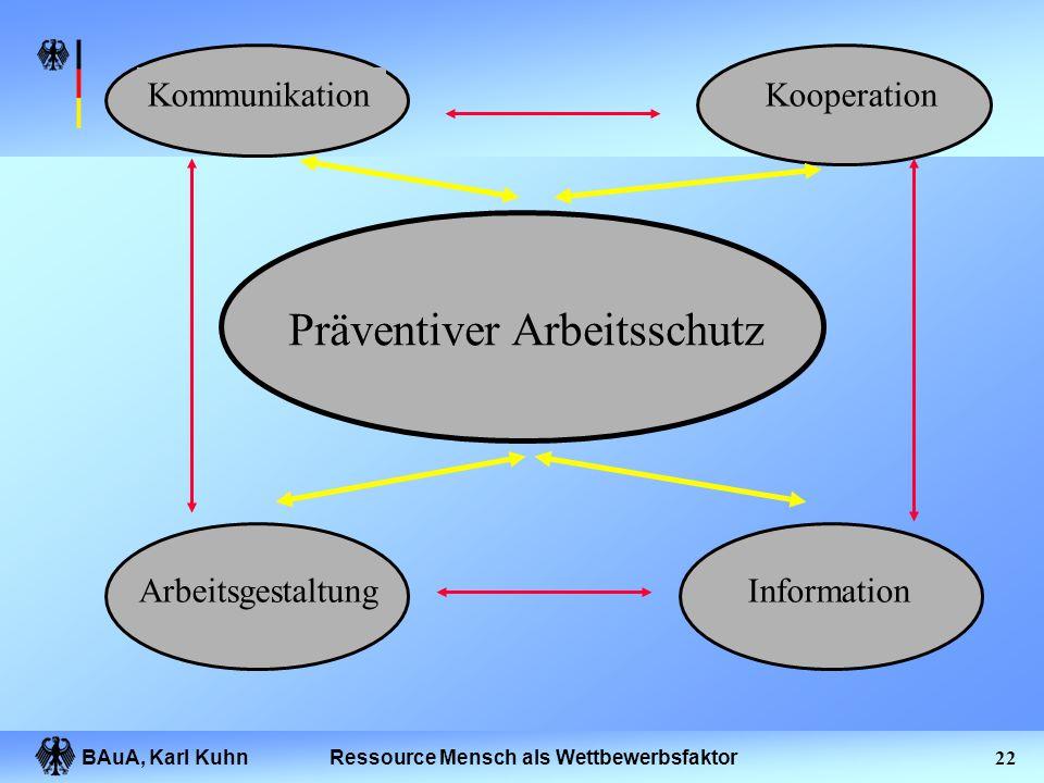 BAuA, Karl Kuhn21Ressource Mensch als Wettbewerbsfaktor Produktqualität entsteht durch Arbeitsqualität Technische Qualität (Maschinen, Material, Werkz