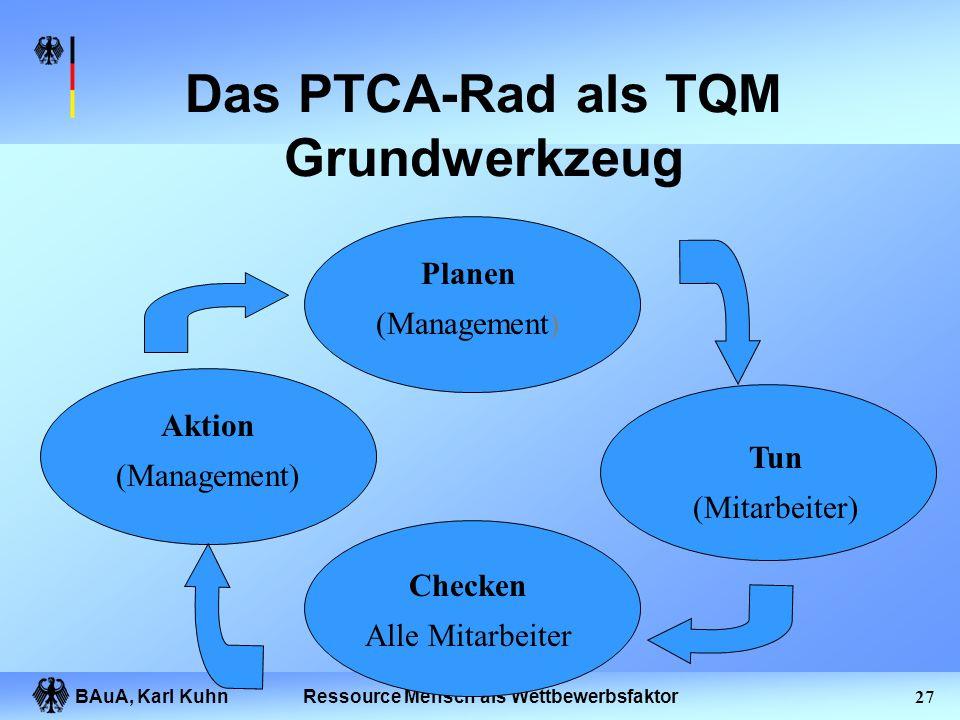 BAuA, Karl Kuhn26Ressource Mensch als Wettbewerbsfaktor Prozessmodell eines AMS Unternehmensziele und -grundsätze Externe Vorgaben Ableiten von Zielen