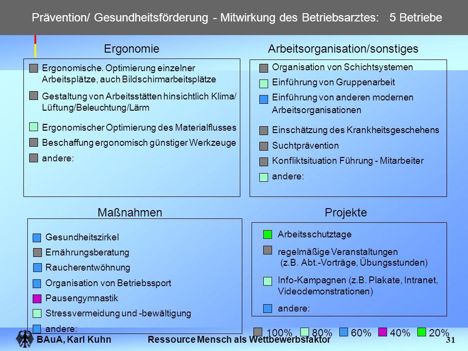 BAuA, Karl Kuhn30Ressource Mensch als Wettbewerbsfaktor Beiträge eines ergebnisorientierten Arbeitsschutzes Arbeitsschutz Gestaltung und Beurteilung d