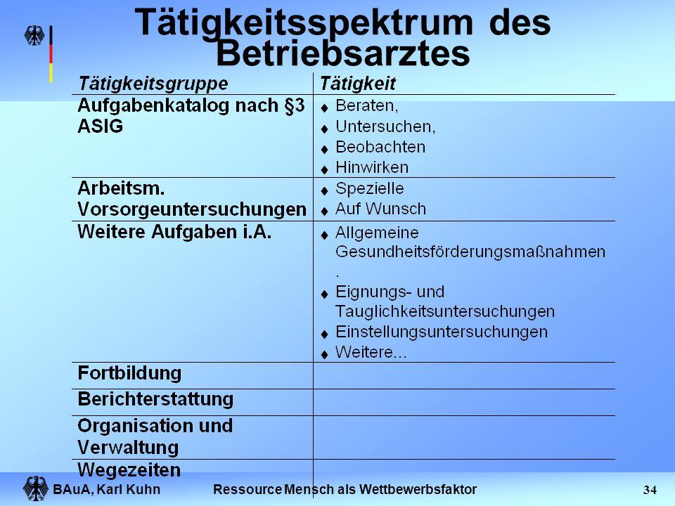 BAuA, Karl Kuhn33Ressource Mensch als Wettbewerbsfaktor Wandel des Arbeitsschutzhandelns Tradierte Ansätze speziell: Vorgehen aus dem Eigenverständnis