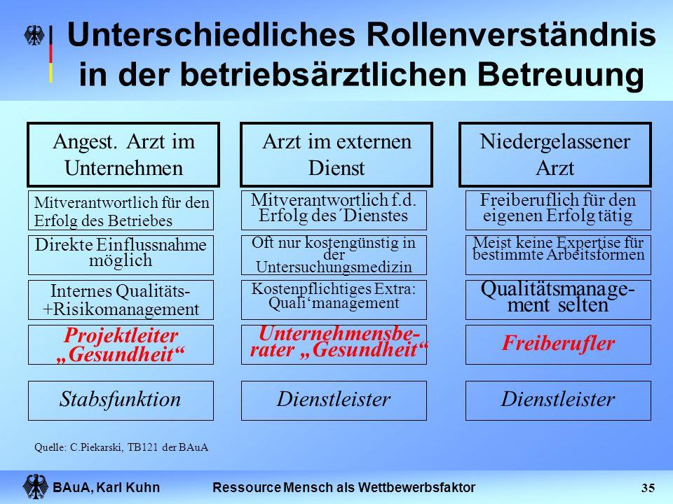 BAuA, Karl Kuhn34Ressource Mensch als Wettbewerbsfaktor Tätigkeitsspektrum des Betriebsarztes