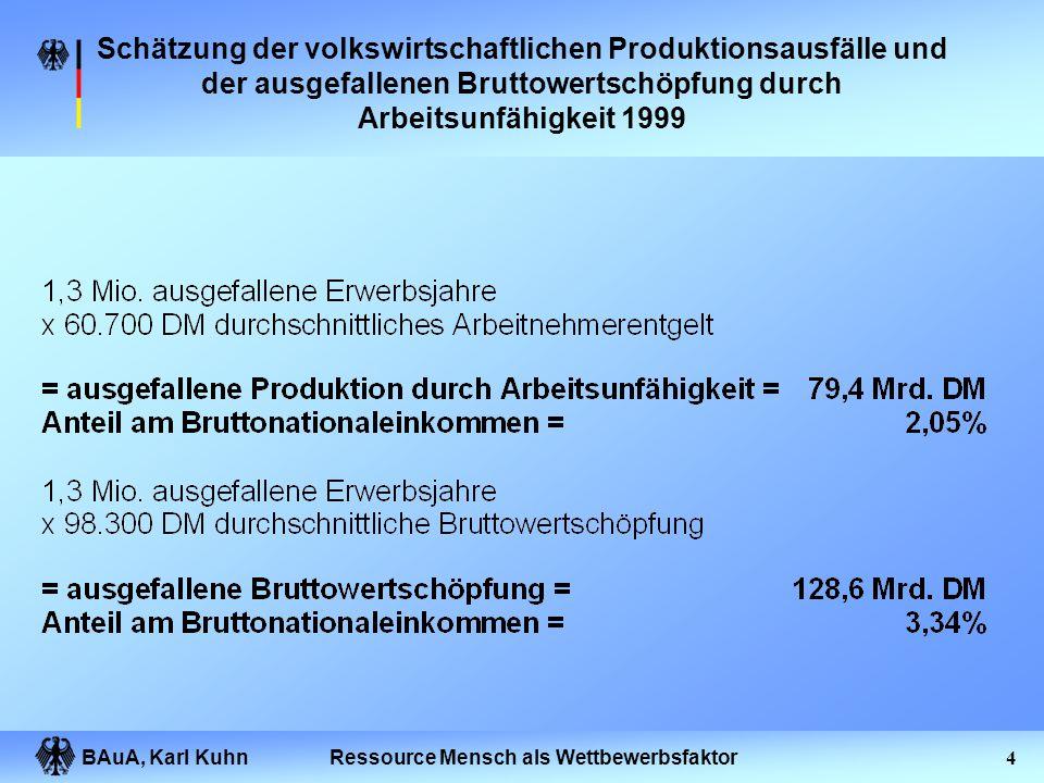 """BAuA, Karl Kuhn3Ressource Mensch als Wettbewerbsfaktor Aktuelle Forderungen nach mehr Prävention Sachverständigenrat Gesundheit: """"Rund 25 bis 30% der"""