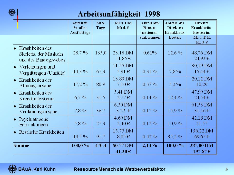 BAuA, Karl Kuhn4Ressource Mensch als Wettbewerbsfaktor Schätzung der volkswirtschaftlichen Produktionsausfälle und der ausgefallenen Bruttowertschöpfu