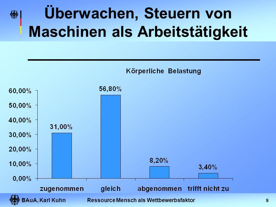 BAuA, Karl Kuhn7Ressource Mensch als Wettbewerbsfaktor Innere Kündigung Von je 100 Mitarbeitern in deutschen Unternehmen sind: Quelle: GALLUP, General