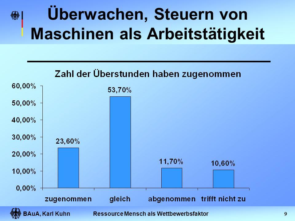 BAuA, Karl Kuhn8Ressource Mensch als Wettbewerbsfaktor Überwachen, Steuern von Maschinen als Arbeitstätigkeit
