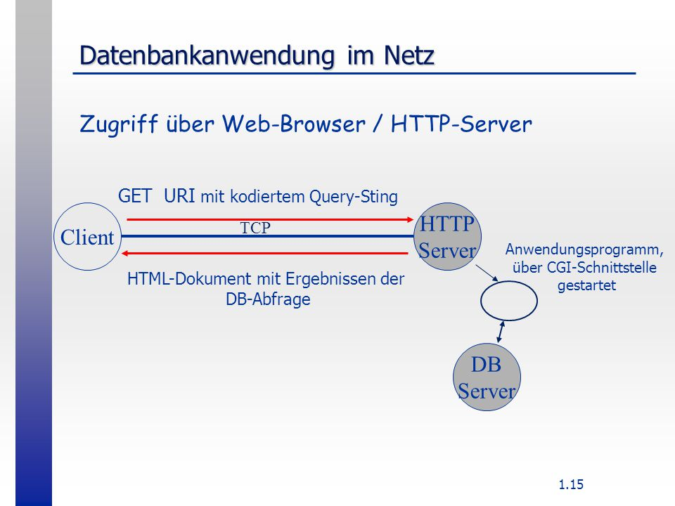 1.15 Datenbankanwendung im Netz Client HTTP Server TCP GET URI mit kodiertem Query-Sting HTML-Dokument mit Ergebnissen der DB-Abfrage DB Server Anwendungsprogramm, über CGI-Schnittstelle gestartet Zugriff über Web-Browser / HTTP-Server