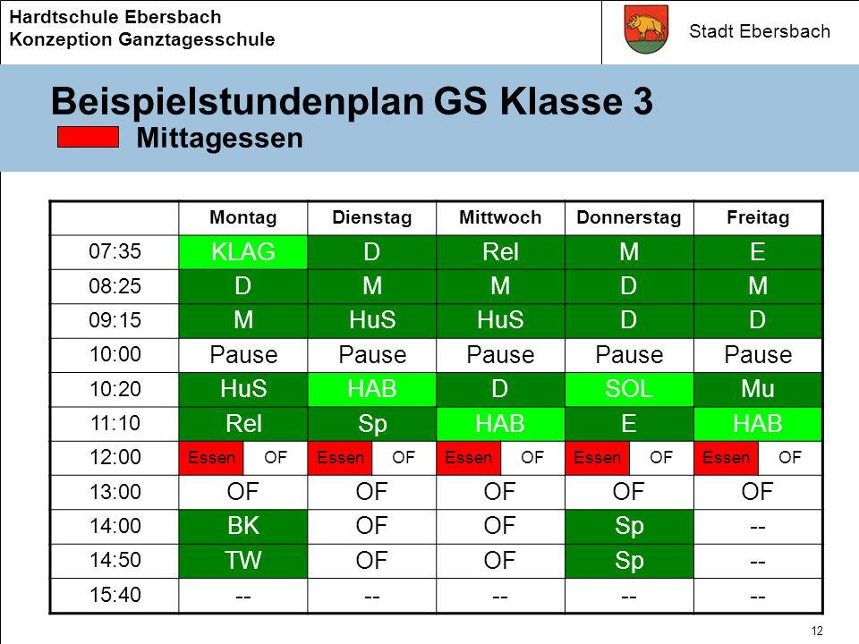 Stadt Ebersbach Hardtschule Ebersbach Konzeption Ganztagesschule 11 Beispielstundenplan HS Klasse 7 Erweiterter Pflichtunterricht (Staatliches MontagDienstagMittwochDonnerstagFreitag 07:35 KLAGRelDWlE 08:25 DDPhDM 09:15 EkMEGWl 10:00 Pause 10:20 EBioMSOL 11:10 MKLAGHABBioHAB 12:00 BKMusGRelD 13:00 OF 14:00 T/HTWSpOFSp-- 14:50 T/HTWSpOFSp-- 15:40 T/HTW--