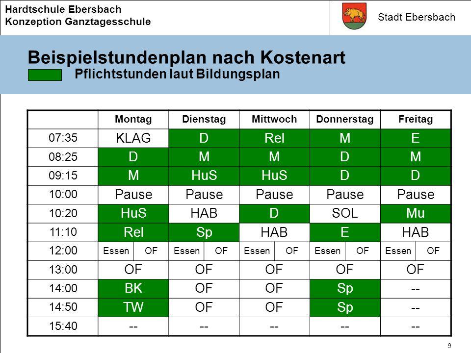 Stadt Ebersbach Hardtschule Ebersbach Konzeption Ganztagesschule 8 Die Zeitgliederung Der erweiterte Pflichtunterricht ( 7Stunden) wird durch Stundenzuweisungen des Staatlichen Schulamts sicher gestellt.