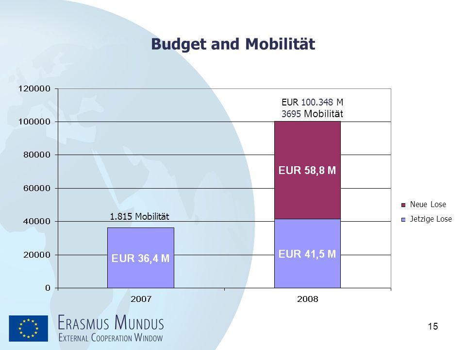15 Budget and Mobilität EUR 100.348 M 3695 Mobilität 1.815 Mobilität Neue Lose Jetzige Lose