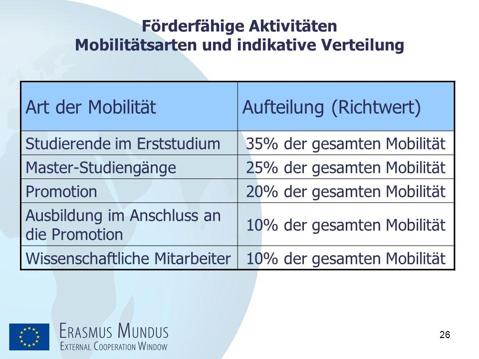 26 Förderfähige Aktivitäten Mobilitätsarten und indikative Verteilung Art der MobilitätAufteilung (Richtwert) Studierende im Erststudium35% der gesamt