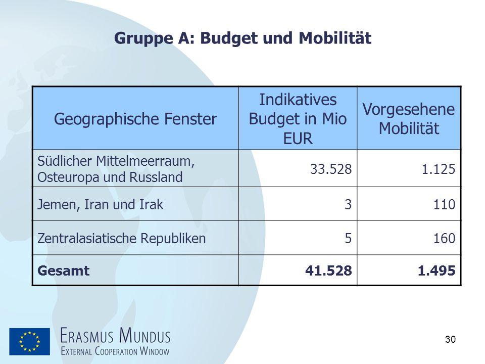 30 Gruppe A: Budget und Mobilität Geographische Fenster Indikatives Budget in Mio EUR Vorgesehene Mobilität Südlicher Mittelmeerraum, Osteuropa und Ru