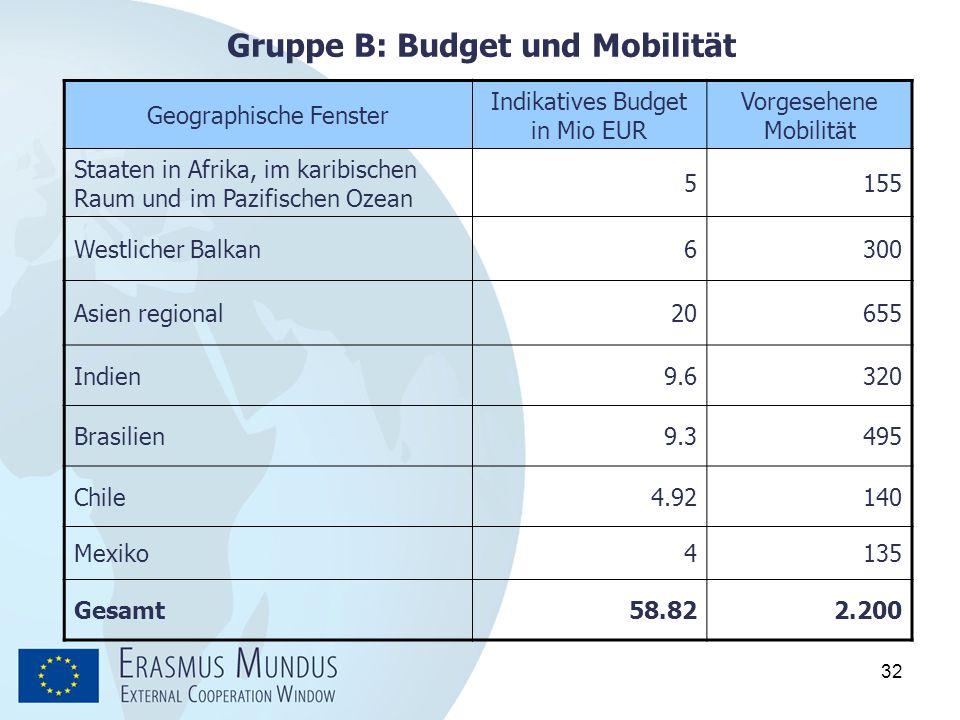 32 Gruppe B: Budget und Mobilität Geographische Fenster Indikatives Budget in Mio EUR Vorgesehene Mobilität Staaten in Afrika, im karibischen Raum und