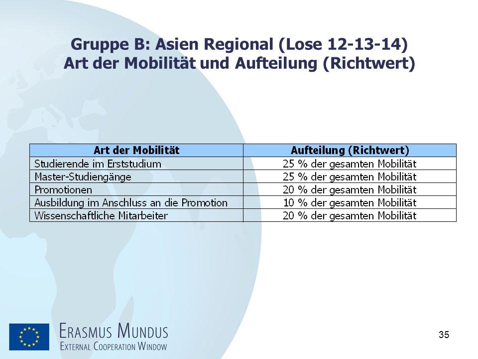 35 Gruppe B: Asien Regional (Lose 12-13-14) Art der Mobilität und Aufteilung (Richtwert)