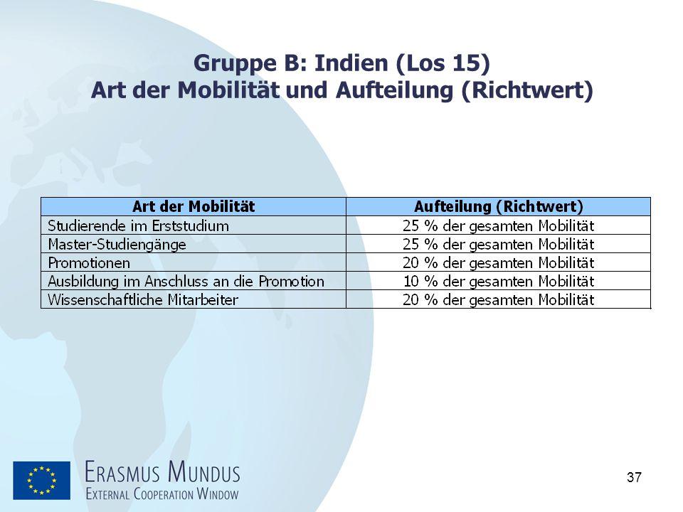 37 Gruppe B: Indien (Los 15) Art der Mobilität und Aufteilung (Richtwert)