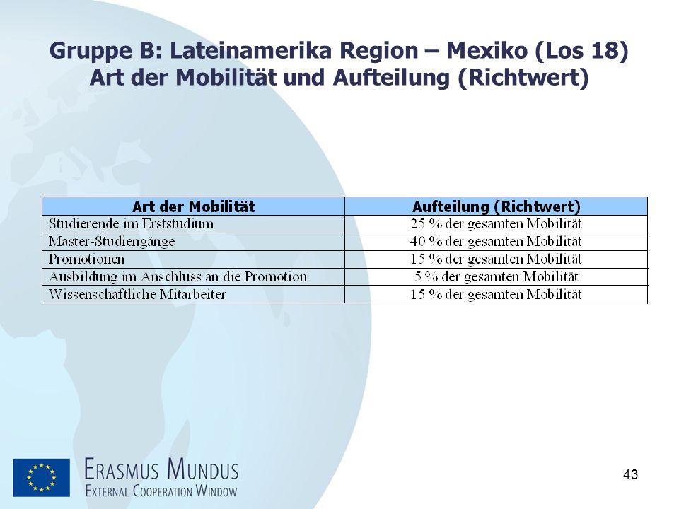 43 Gruppe B: Lateinamerika Region – Mexiko (Los 18) Art der Mobilität und Aufteilung (Richtwert)