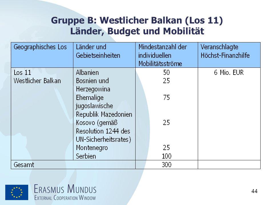44 Gruppe B: Westlicher Balkan (Los 11) Länder, Budget und Mobilität