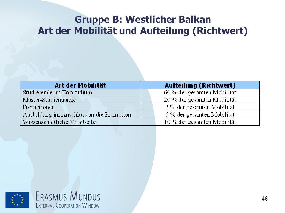 46 Gruppe B: Westlicher Balkan Art der Mobilität und Aufteilung (Richtwert)
