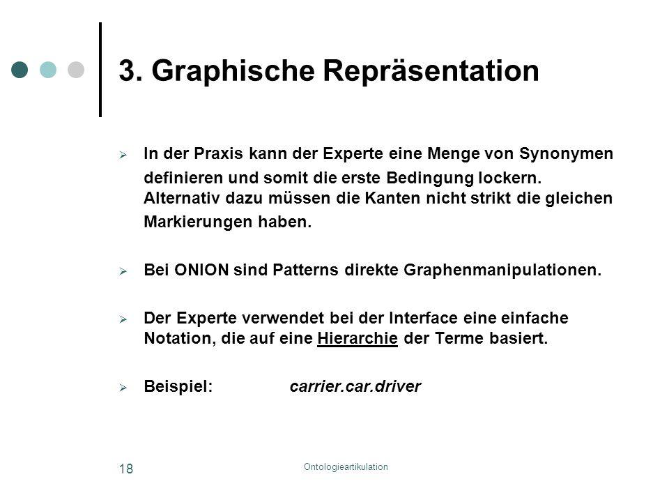 Ontologieartikulation 18 3. Graphische Repräsentation  In der Praxis kann der Experte eine Menge von Synonymen definieren und somit die erste Bedingu