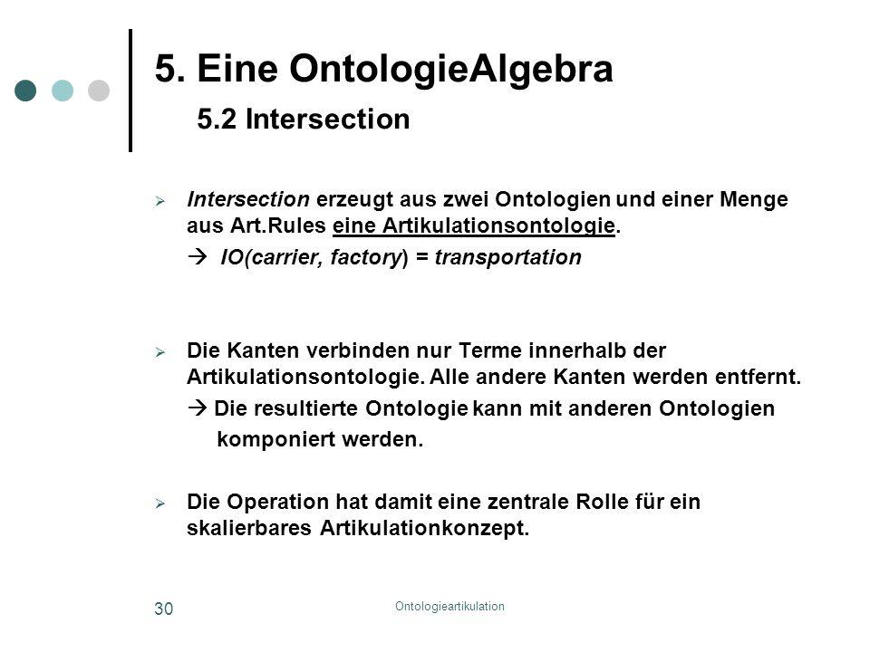 Ontologieartikulation 30 5. Eine OntologieAlgebra 5.2 Intersection  Intersection erzeugt aus zwei Ontologien und einer Menge aus Art.Rules eine Artik