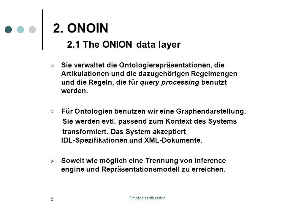 8 2. ONOIN 2.1 The ONION data layer  Sie verwaltet die Ontologierepräsentationen, die Artikulationen und die dazugehörigen Regelmengen und die Regeln