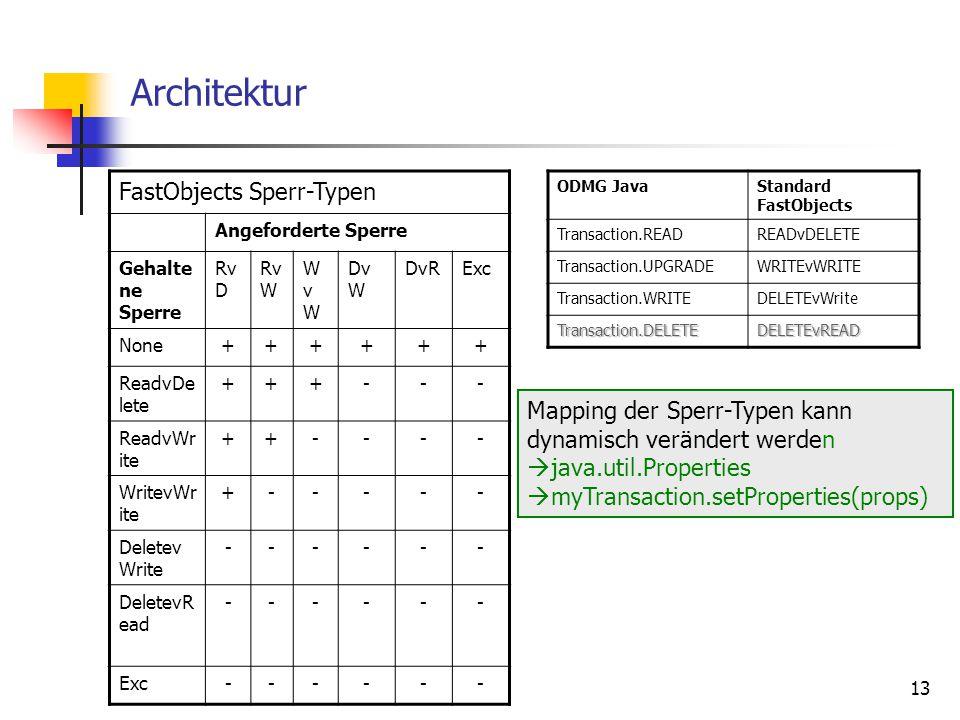 13 Architektur FastObjects Sperr-Typen Angeforderte Sperre Gehalte ne Sperre Rv D Rv W WvWWvW Dv W DvRExc None++++++ ReadvDe lete +++--- ReadvWr ite ++---- WritevWr ite +----- Deletev Write ------ DeletevR ead ------ Exc------ ODMG JavaStandard FastObjects Transaction.READREADvDELETE Transaction.UPGRADEWRITEvWRITE Transaction.WRITEDELETEvWrite Transaction.DELETEDELETEvREAD Mapping der Sperr-Typen kann dynamisch verändert werden  java.util.Properties  myTransaction.setProperties(props)