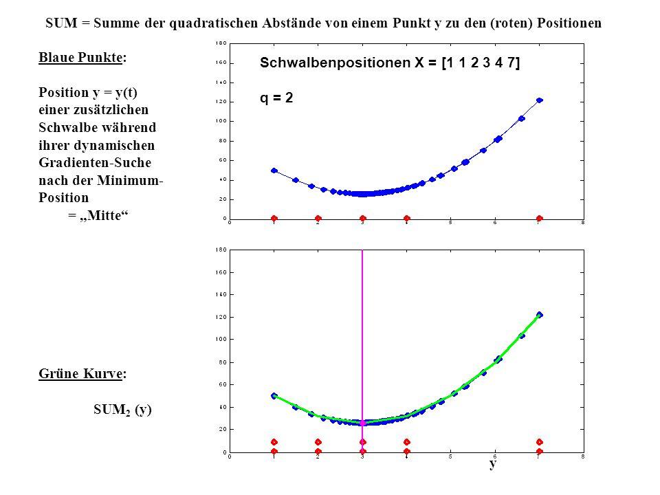 Schwalbenpositionen X = [1 1 2 3 4 7] q = 2 SUM = Summe der quadratischen Abstände von einem Punkt y zu den (roten) Positionen y Blaue Punkte: Positio