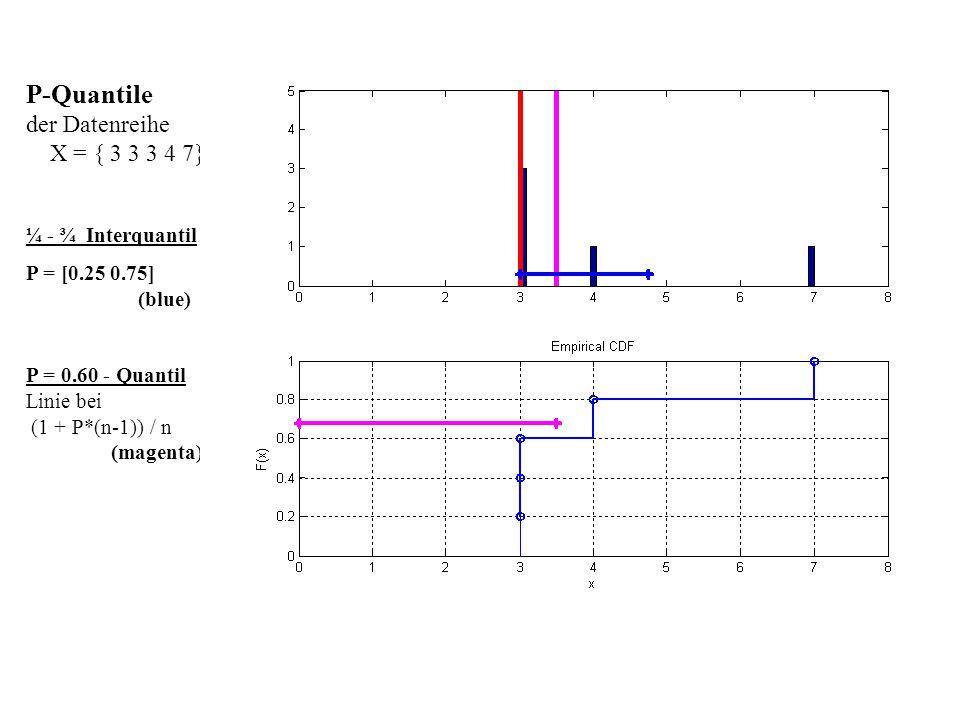 P-Quantile der Datenreihe X = { 3 3 3 4 7} ¼ - ¾ Interquantil P = [0.25 0.75] (blue) P = 0.60 - Quantil Linie bei (1 + P*(n-1)) / n (magenta)