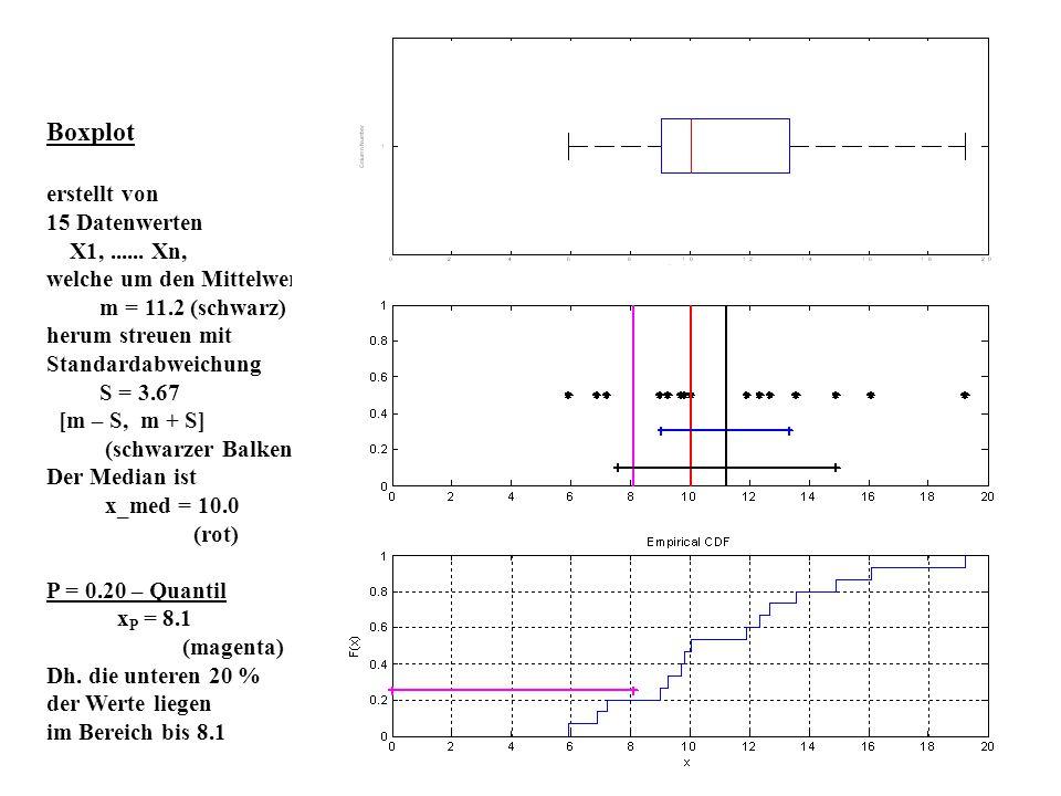 Boxplot erstellt von 15 Datenwerten X1,...... Xn, welche um den Mittelwert m = 11.2 (schwarz) herum streuen mit Standardabweichung S = 3.67 [m – S, m
