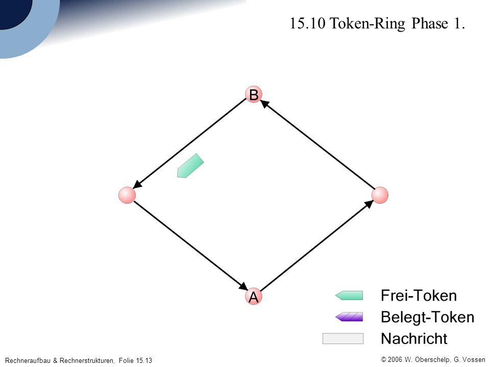 Rechneraufbau & Rechnerstrukturen, Folie 15.13 © 2006 W. Oberschelp, G. Vossen 15.10 Token-Ring Phase 1.