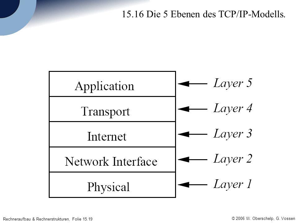 Rechneraufbau & Rechnerstrukturen, Folie 15.19 © 2006 W. Oberschelp, G. Vossen 15.16 Die 5 Ebenen des TCP/IP-Modells.
