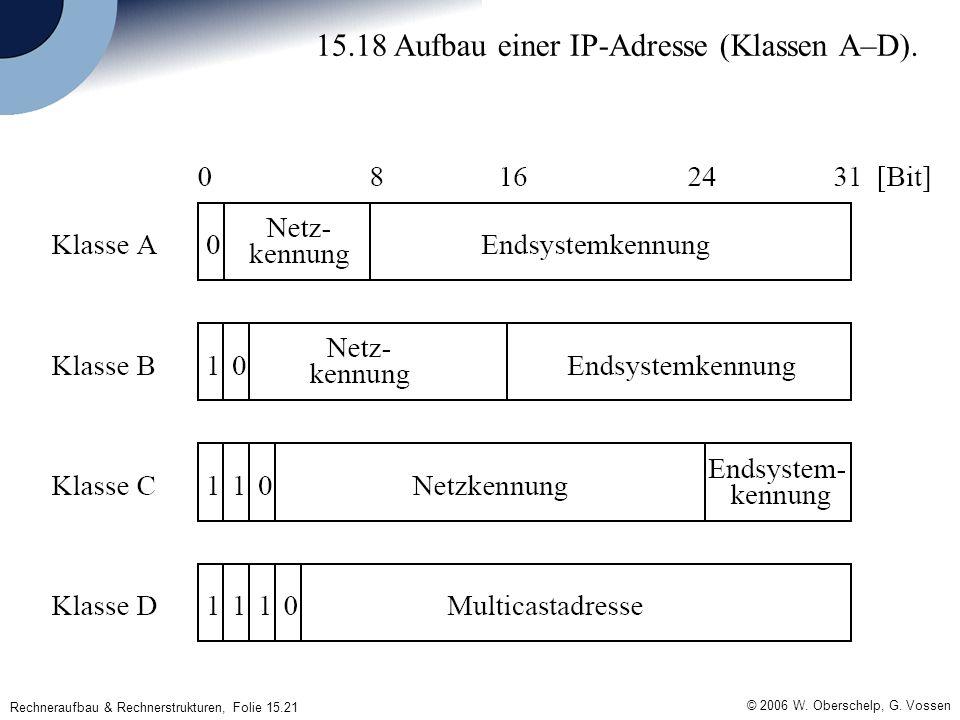 Rechneraufbau & Rechnerstrukturen, Folie 15.21 © 2006 W. Oberschelp, G. Vossen 15.18 Aufbau einer IP-Adresse (Klassen A–D).