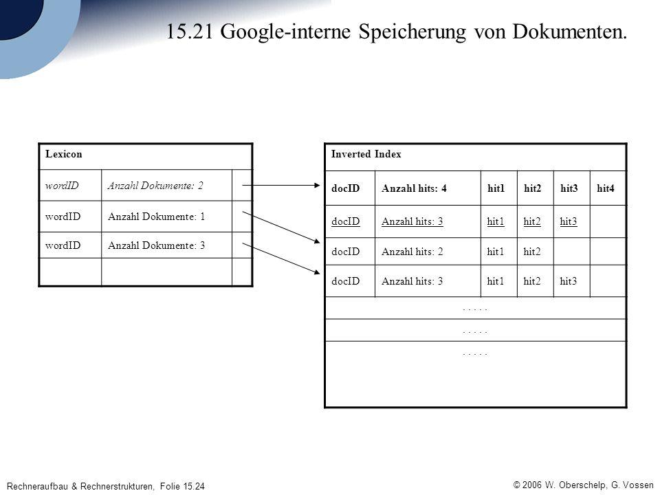 Rechneraufbau & Rechnerstrukturen, Folie 15.24 © 2006 W. Oberschelp, G. Vossen 15.21 Google-interne Speicherung von Dokumenten. Lexicon wordIDAnzahl D
