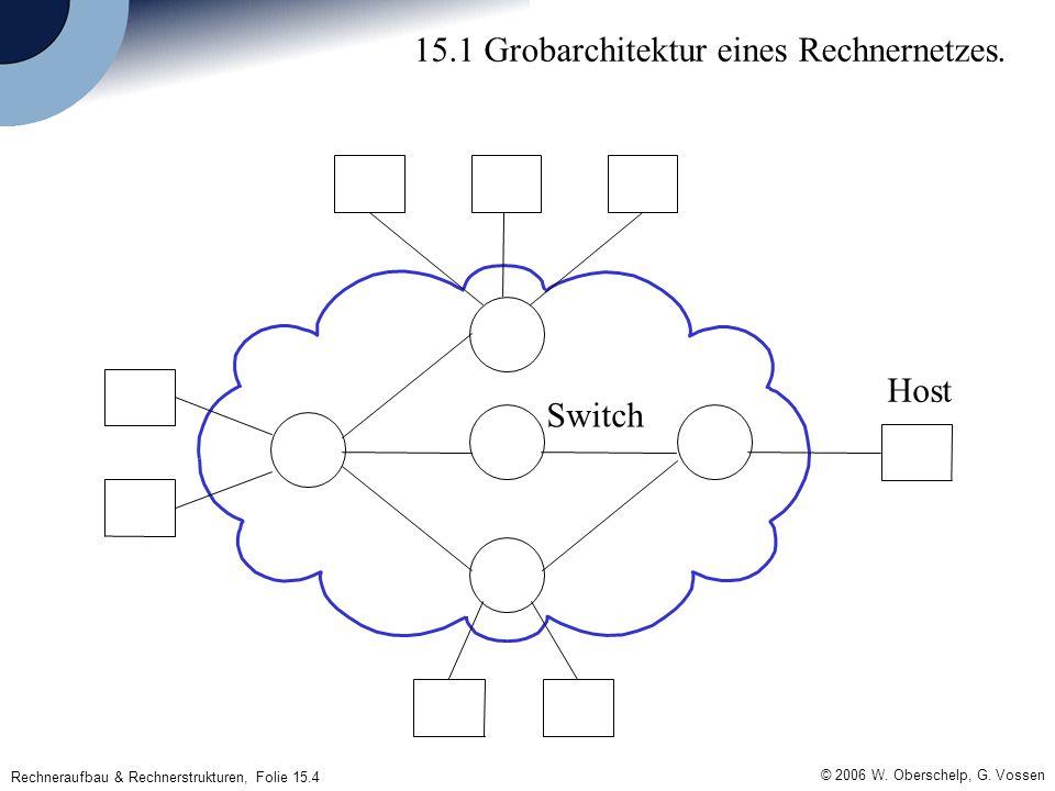Rechneraufbau & Rechnerstrukturen, Folie 15.4 © 2006 W. Oberschelp, G. Vossen 15.1 Grobarchitektur eines Rechnernetzes. Host Switch