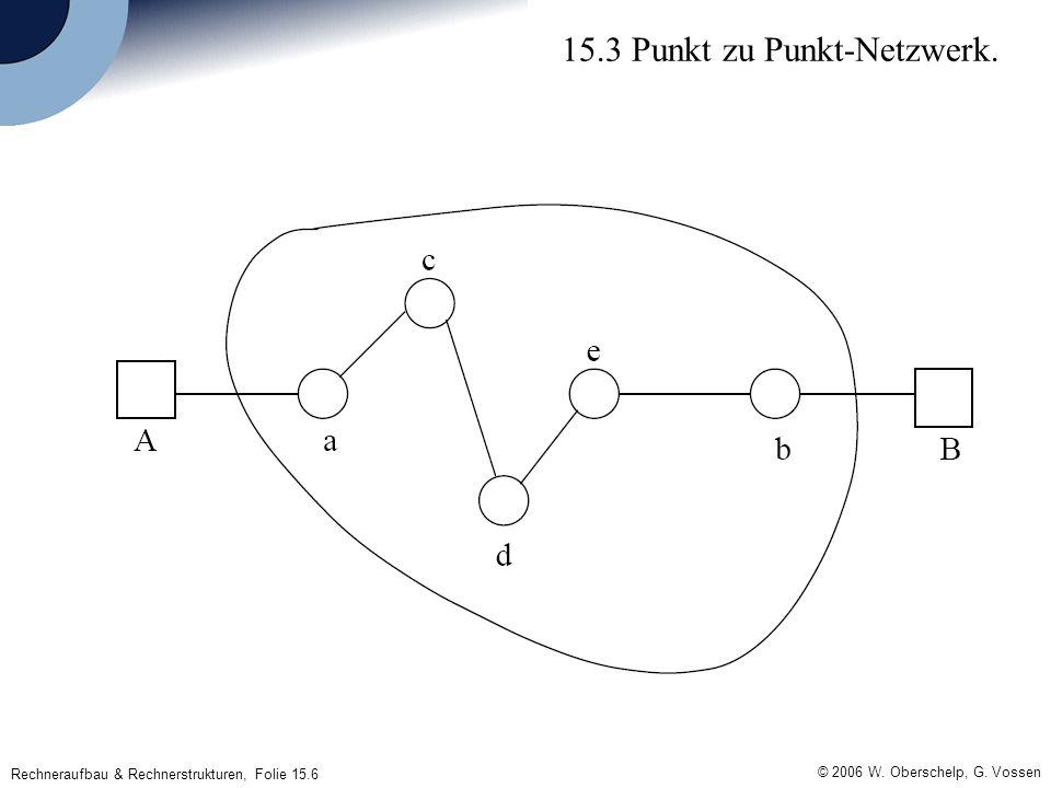 Rechneraufbau & Rechnerstrukturen, Folie 15.6 © 2006 W. Oberschelp, G. Vossen 15.3 Punkt zu Punkt-Netzwerk.