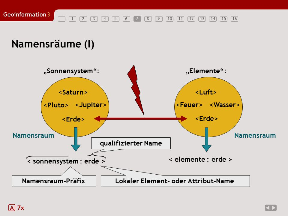 "12345678910111213141516 Geoinformation3 Namensraum 7 Namensräume (I) A 7x Namensraum ""Sonnensystem : ""Elemente : Namensraum-Präfix Lokaler Element- oder Attribut-Name qualifizierter Name"