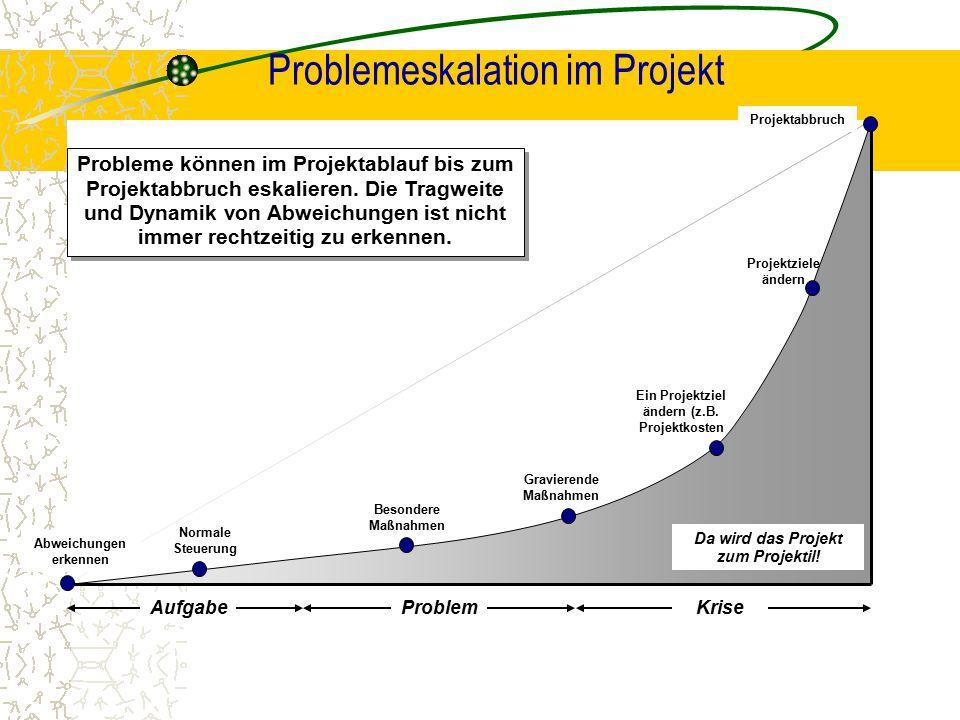 Problemeskalation im Projekt Da wird das Projekt zum Projektil! AufgabeProblemKrise Probleme können im Projektablauf bis zum Projektabbruch eskalieren
