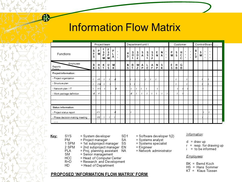 PROPOSED 'INFORMATION FLOW MATRIX' FORM Key: SYS = System developer PM = Project manager 1 SPM= 1st subproject manager 2 SPM= 2nd subproject manager P