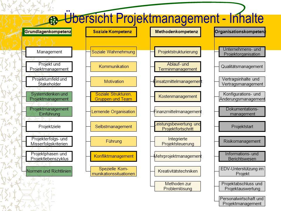 Übersicht Projektmanagement - Inhalte GrundlagenkompetenzSoziale KompetenzMethodenkompetenzOrganisationskompetenz Management Projekt und Projektmanage