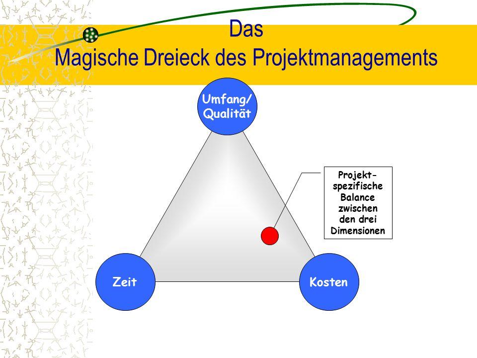 Das Magische Dreieck des Projektmanagements Zeit Umfang/ Qualität Kosten Projekt- spezifische Balance zwischen den drei Dimensionen