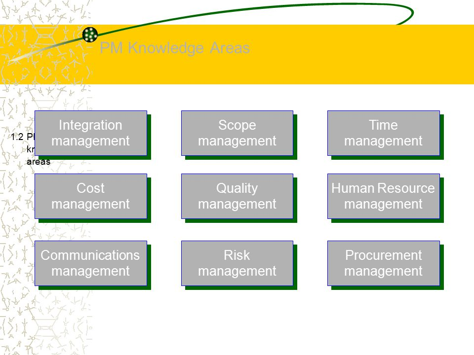 PM Knowledge Areas 1.2 PM knowledge areas Integration management Scope management Time management Cost management Quality management Human Resource ma