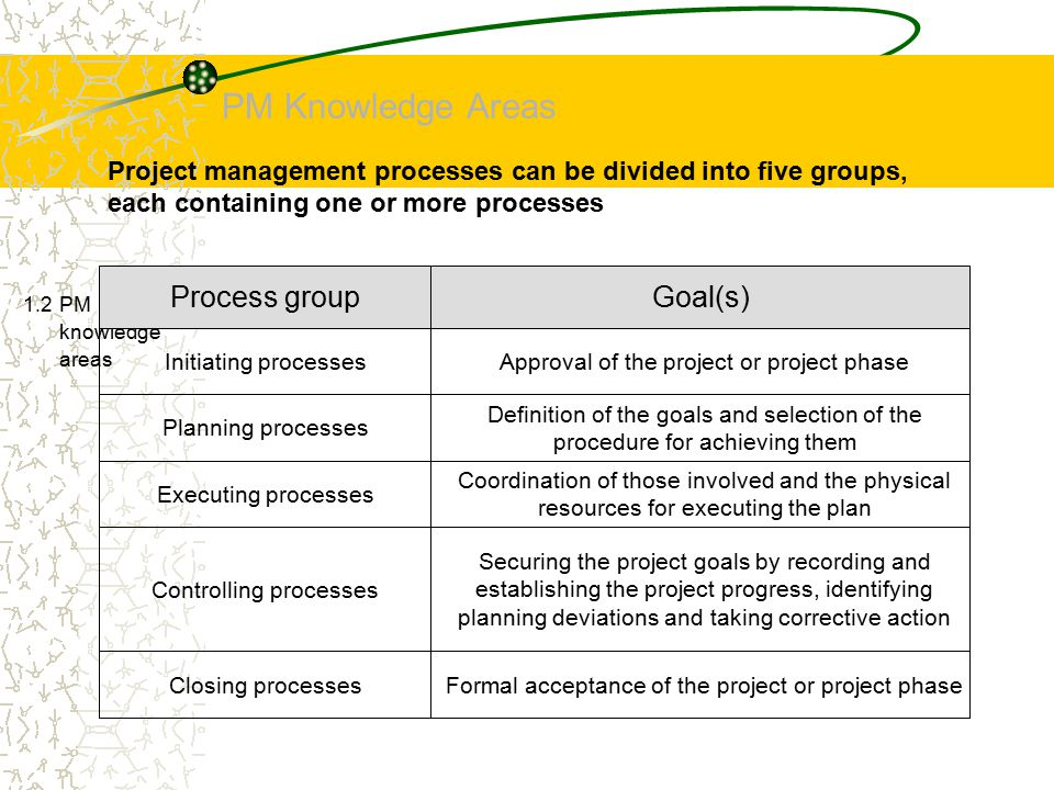 PM Knowledge Areas 1.2 PM knowledge areas Project management processes can be divided into five groups, each containing one or more processes Process