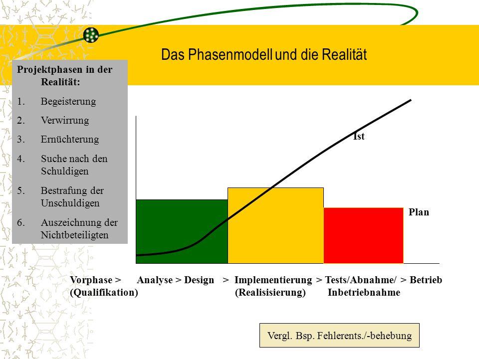 Das Phasenmodell und die Realität Vorphase > Analyse > Design > Implementierung > Tests/Abnahme/ > Betrieb (Qualifikation) (Realisisierung) Inbetriebn